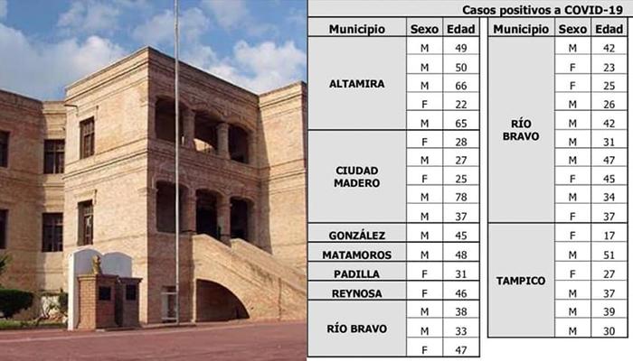 Aumentan casos de Covid en Río Bravo