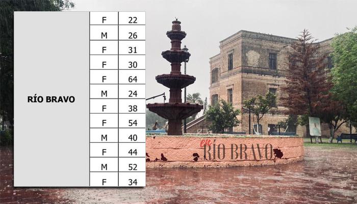 Río Bravo permanece en alerta por el alza del Covid; seguimos en rojo
